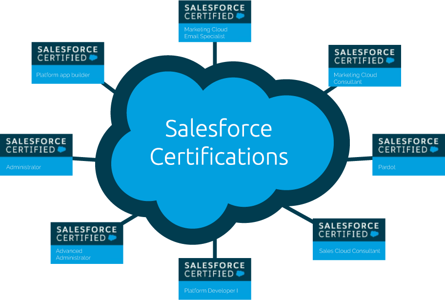 Listengage Salesforce Certifications